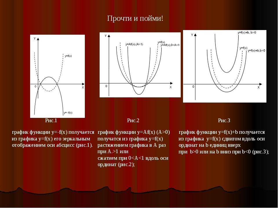 Рис.1 график функции y=-f(x) получается из графика y=f(x) его зеркальным отоб...
