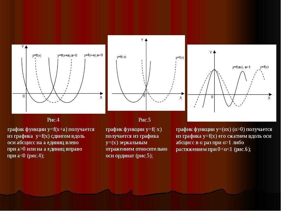график функции y=f(x+a) получается из графика y=f(x) сдвигом вдоль оси абсцис...