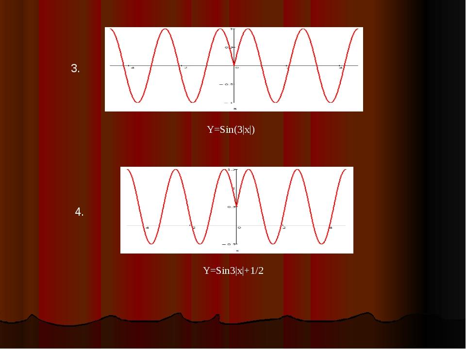 Y=Sin(3|x|) 3. Y=Sin3|x|+1/2 4.