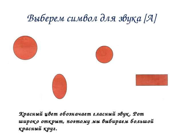 Выберем символ для звука [А] Красный цвет обозначает гласный звук. Рот широко...