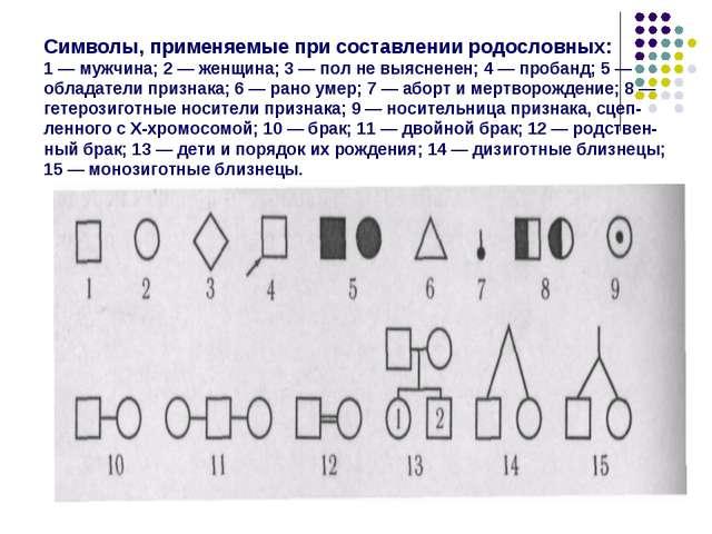 Символы, применяемые при составлении родословных: 1 — мужчина; 2 — женщина; 3...