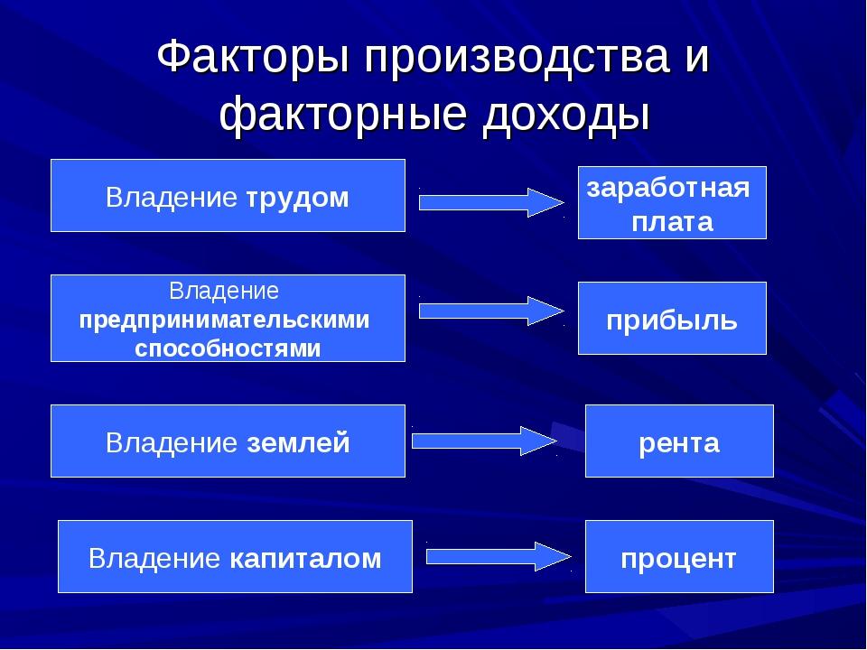 Факторы производства и факторные доходы Владение трудом Владение предпринимат...