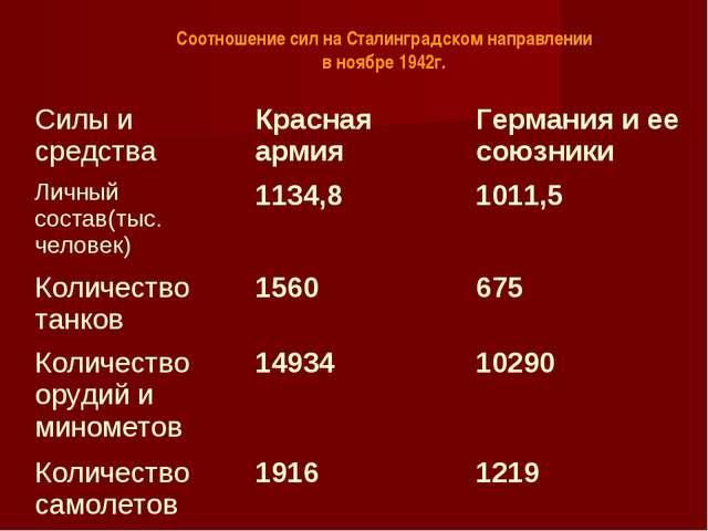 Соотношение сил на Сталинградском направлении в ноябре 1942г. Силы и средства...