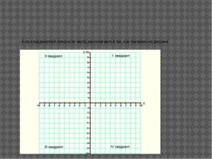 - Отметьте на координатной плоскости точку с заданными координатами. В каком