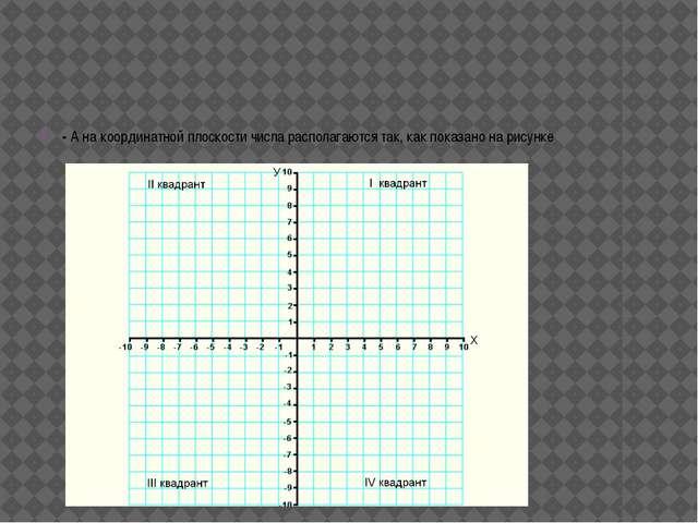 - Отметьте на координатной плоскости точку с заданными координатами. В каком...