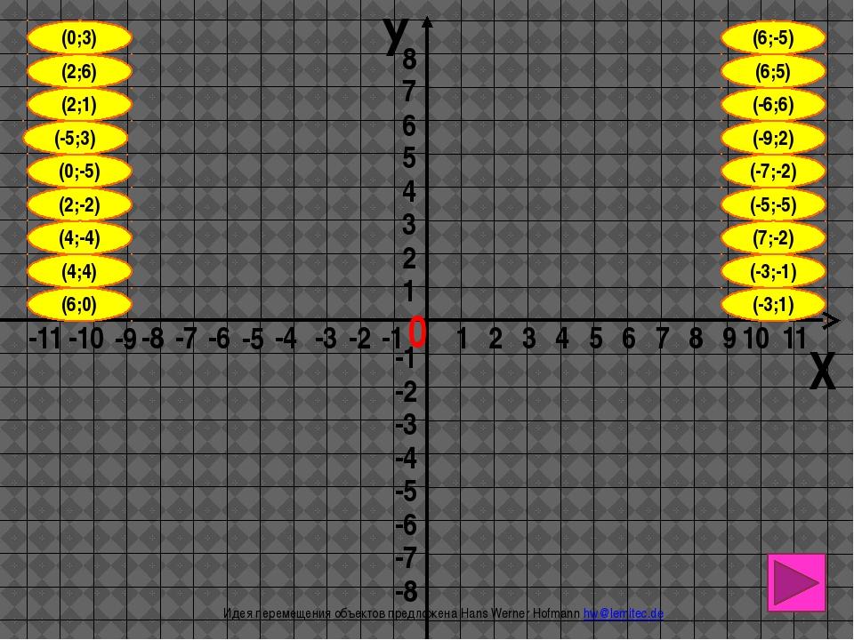 1 вариант (4;-1),(6;-2),(2;-3),(-10;4),(-3;2),(1;5), (7;3),(6;-2),(-10;4),(-6...