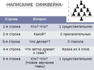 Строка Вопрос Слова 1-я строка Кто? Что? 1 существительное 2-я строка Какой?