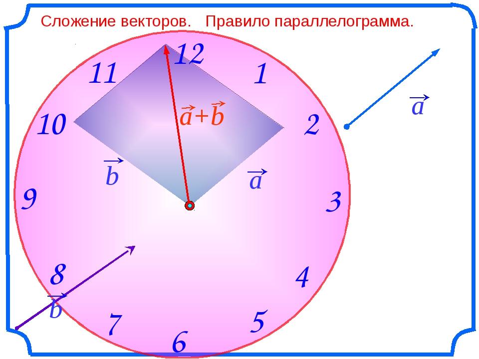 Сложение векторов. Правило параллелограмма. a b a+b a b При доказательстве с...