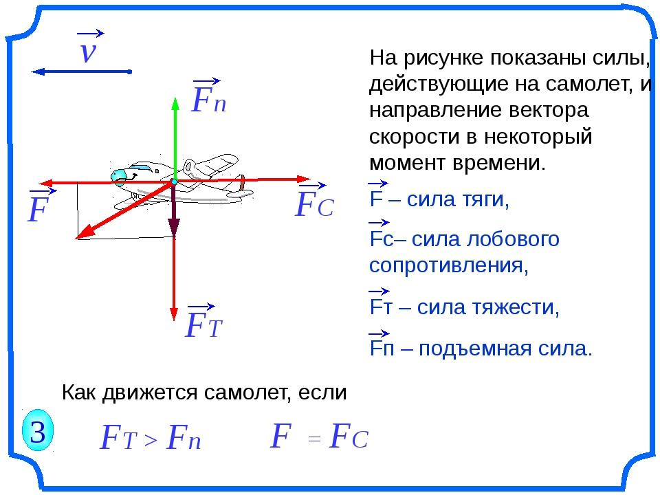 На рисунке показаны силы, действующие на самолет, и направление вектора скор...