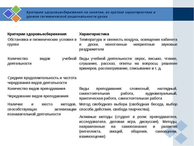 Критерии здоровьесбережения на занятии, их краткая характеристика и уровни ги...