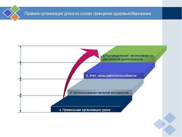 Правила организации урока на основе принципов здоровьесбережения 2. Использо...