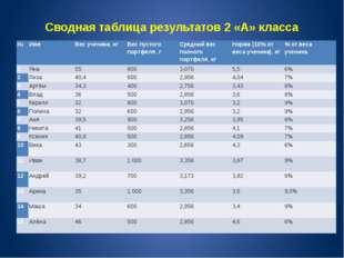 Сводная таблица результатов 2 «А» класса № Имя Вес ученика, кг Вес пустого по