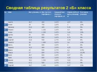 Сводная таблица результатов 2 «Б» класса № Имя Вес ученика, кг Вес пустого по