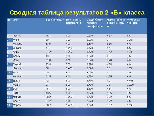 Сводная таблица результатов 2 «Б» класса № Имя Вес ученика, кг Вес пустого по...