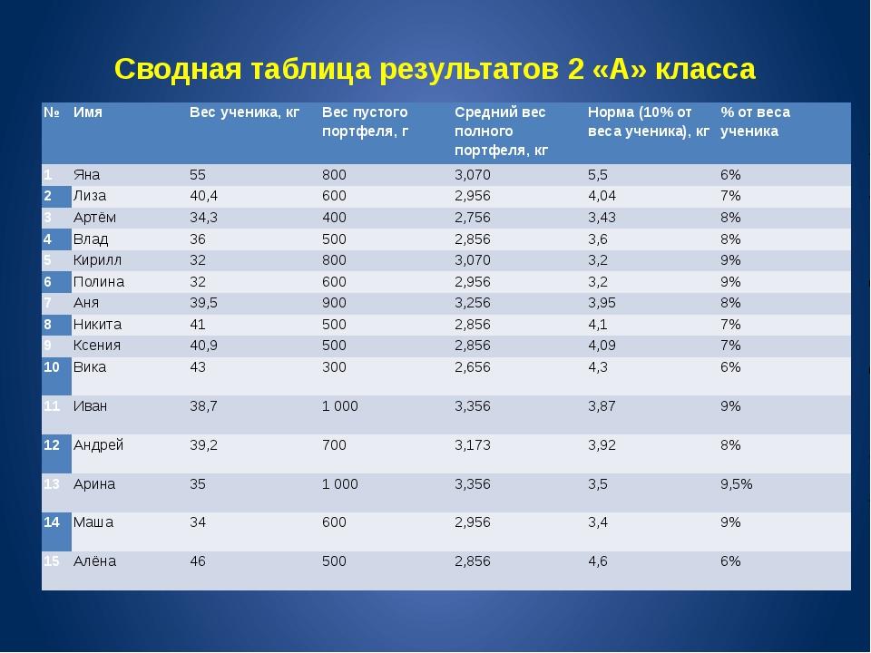 Сводная таблица результатов 2 «А» класса № Имя Вес ученика, кг Вес пустого по...