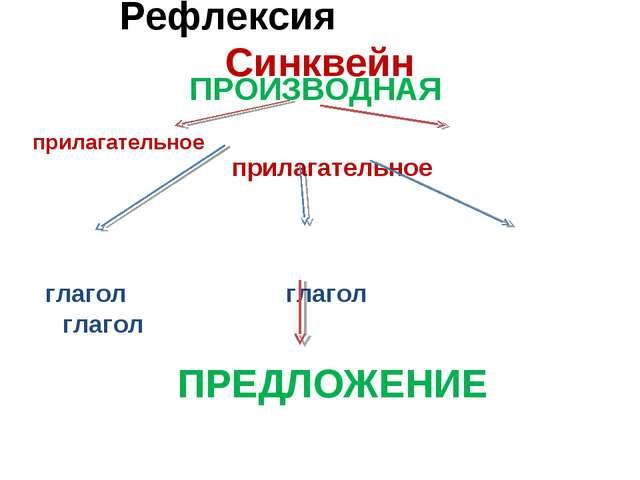 Рефлексия Синквейн ПРОИЗВОДНАЯ прилагательное глагол глагол глагол прилагател...