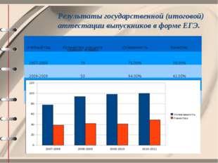 Результаты государственной (итоговой) аттестации выпускников в форме ЕГЭ. Уче