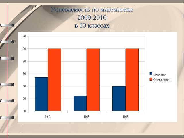 Успеваемость по математике 2009-2010 в 10 классах
