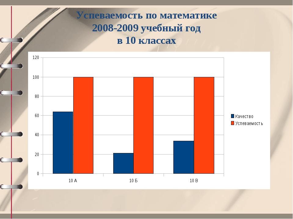Успеваемость по математике 2008-2009 учебный год в 10 классах