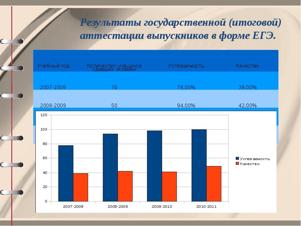 Результаты государственной (итоговой) аттестации выпускников в форме ЕГЭ. Уче...