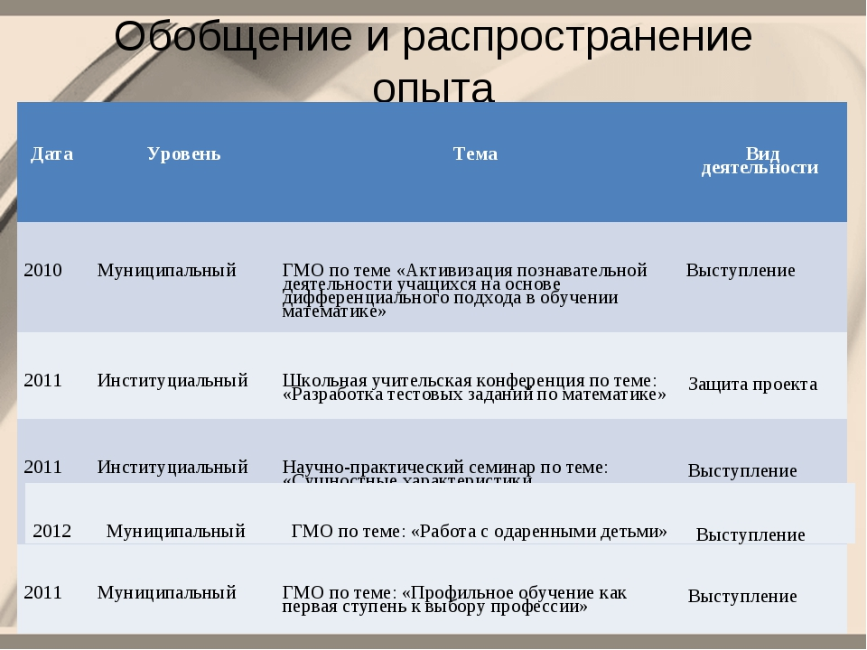 Обобщение и распространение опыта Дата УровеньТема Вид деятельности 2010М...