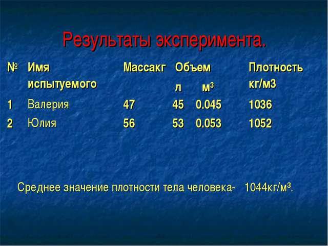 Результаты эксперимента. № Имя испытуемого Массакг  Объем л м³Плотность к...