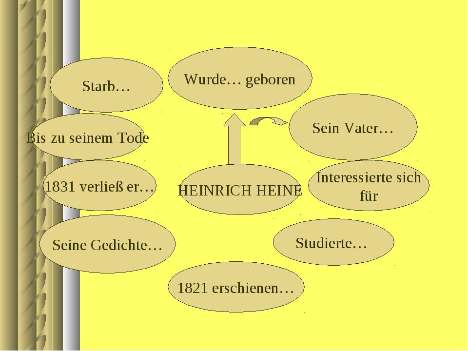 HEINRICH HEINE Wurde… geboren Sein Vater… Interessierte sich für Studierte… 1...