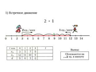 1) Встречное движение 3 12 9 5 7 9 9 6 3 0 11 10 3 + 2 2 1 1