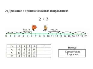 2) Движение в противоположных направлениях 6 10 4 4 9 13 16 2 14 0 19 19 Удал