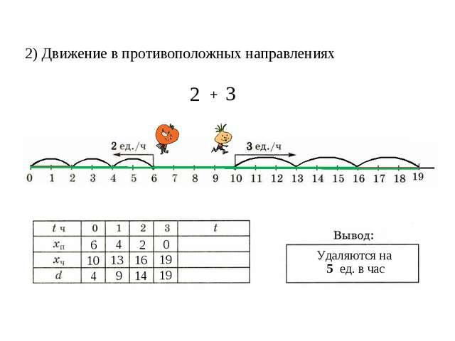 2) Движение в противоположных направлениях 6 10 4 4 9 13 16 2 14 0 19 19 Удал...