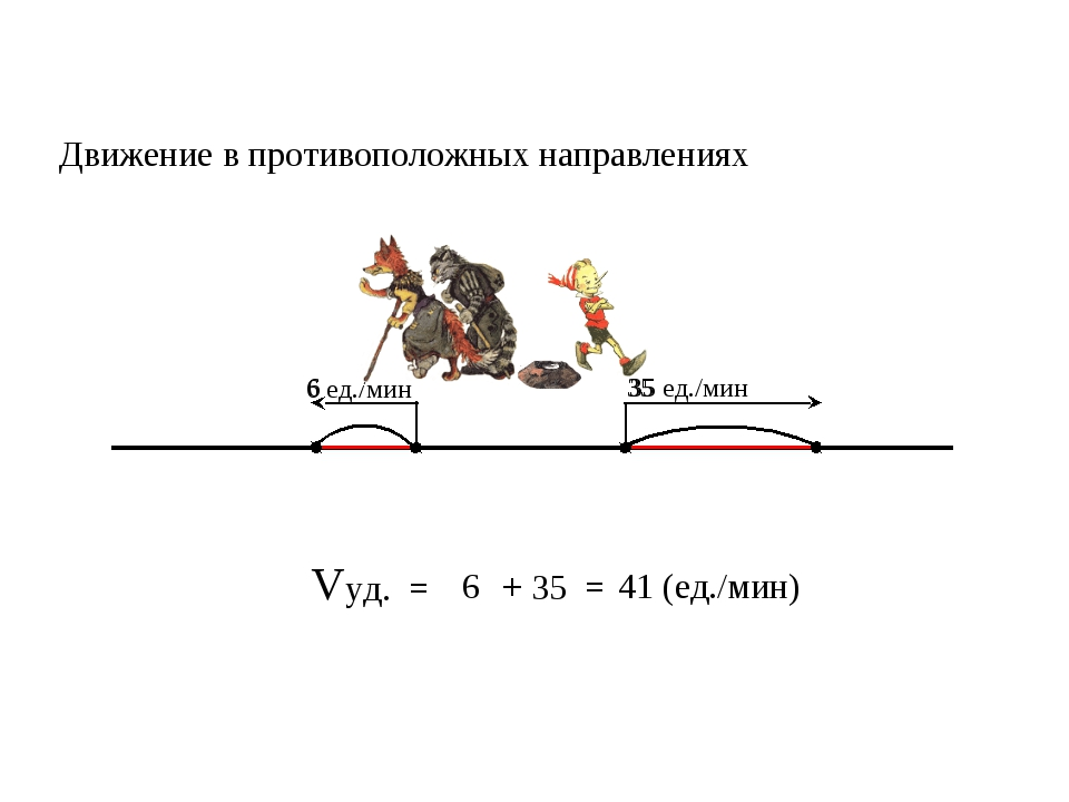 Vуд. = 6 35 = 41 (ед./мин) + Движение в противоположных направлениях 35 ед./м...