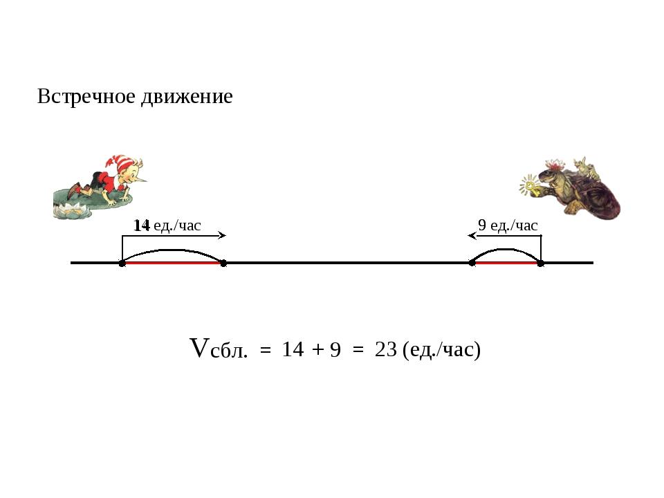 Vсбл. = 14 9 = 23 (ед./час) + Встречное движение 14 ед./час 9 ед./час 14 9
