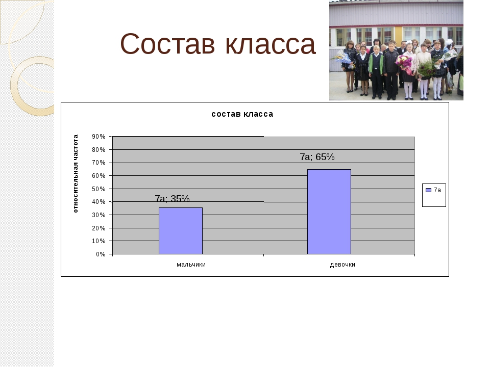 Состав класса состав класса 7а; 35% 7а; 65% 0% 10% 20% 30% 40% 50% 60% 70% 80...