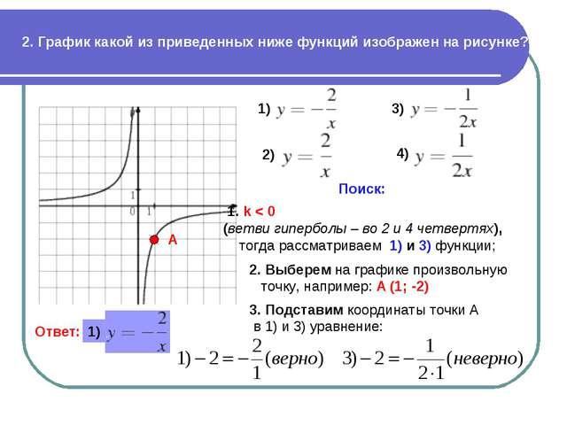 2. График какой из приведенных ниже функций изображен на рисунке? Поиск: 1. k...