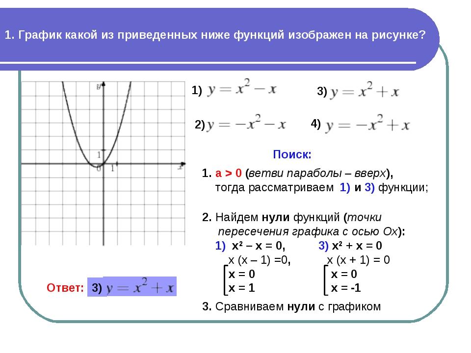 1. График какой из приведенных ниже функций изображен на рисунке? 2) 4) Поиск...