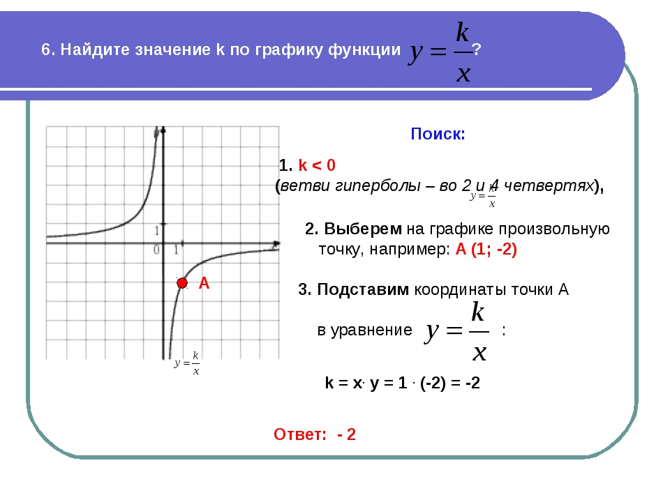 6. Найдите значение k по графику функции ? Поиск: 1. k < 0 (ветви гиперболы –...