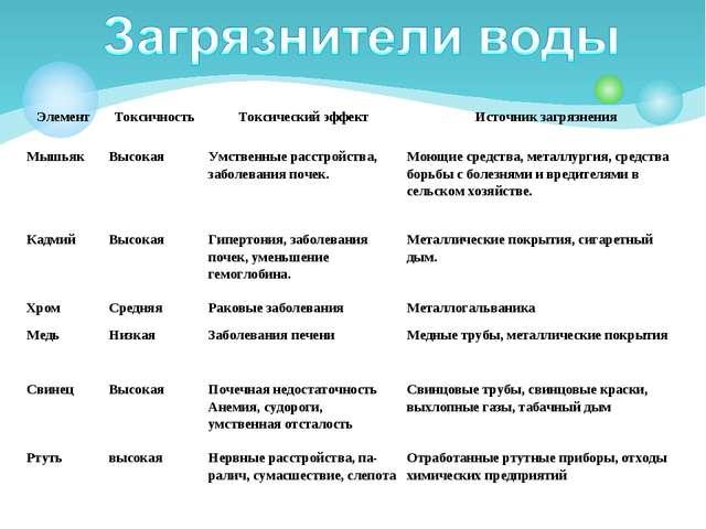 ЭлементТоксичностьТоксический эффектИсточник загрязнения МышьякВысокаяУм...