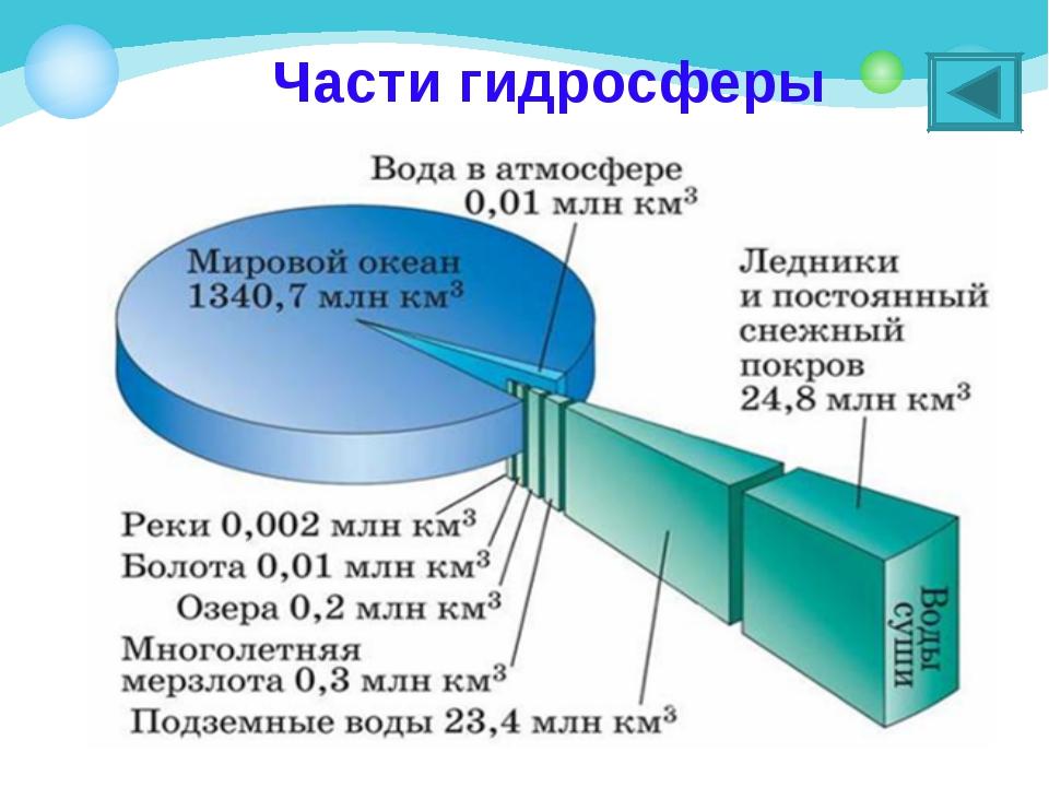 Части гидросферы