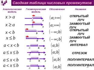 Сводная таблица числовых промежутков х b х х b х х b х b х b х b ЗАМКНУТЫЙ ЛУ