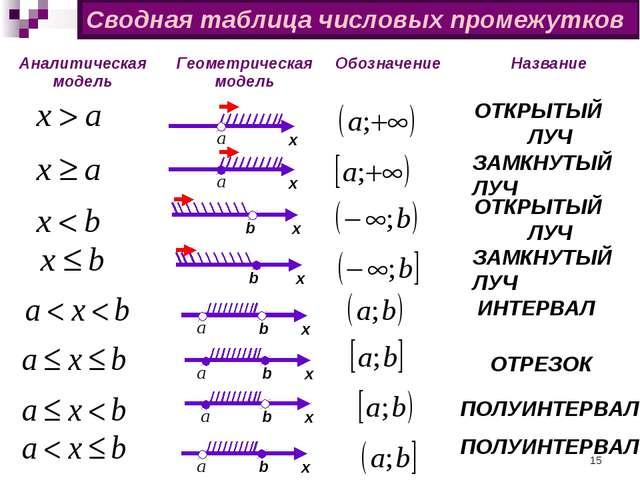 Сводная таблица числовых промежутков х b х х b х х b х b х b х b ЗАМКНУТЫЙ ЛУ...