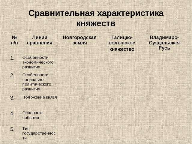 Сравнительная характеристика княжеств