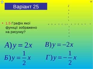 Варіант 25 1.5 Графік якої функції зображено на рисунку? *
