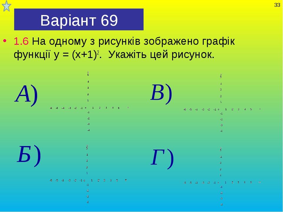 Варіант 69 1.6 На одному з рисунків зображено графік функції у = (х+1)2. Укаж...