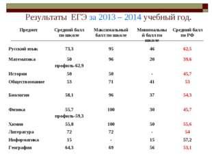 Результаты ЕГЭ за 2013 – 2014 учебный год. ПредметСредний балл по школеМак