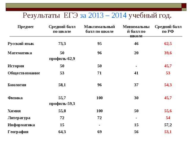 Результаты ЕГЭ за 2013 – 2014 учебный год. ПредметСредний балл по школеМак...