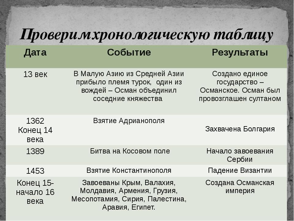 Проверим хронологическую таблицу Дата Событие Результаты 13 век В Малую Азию...