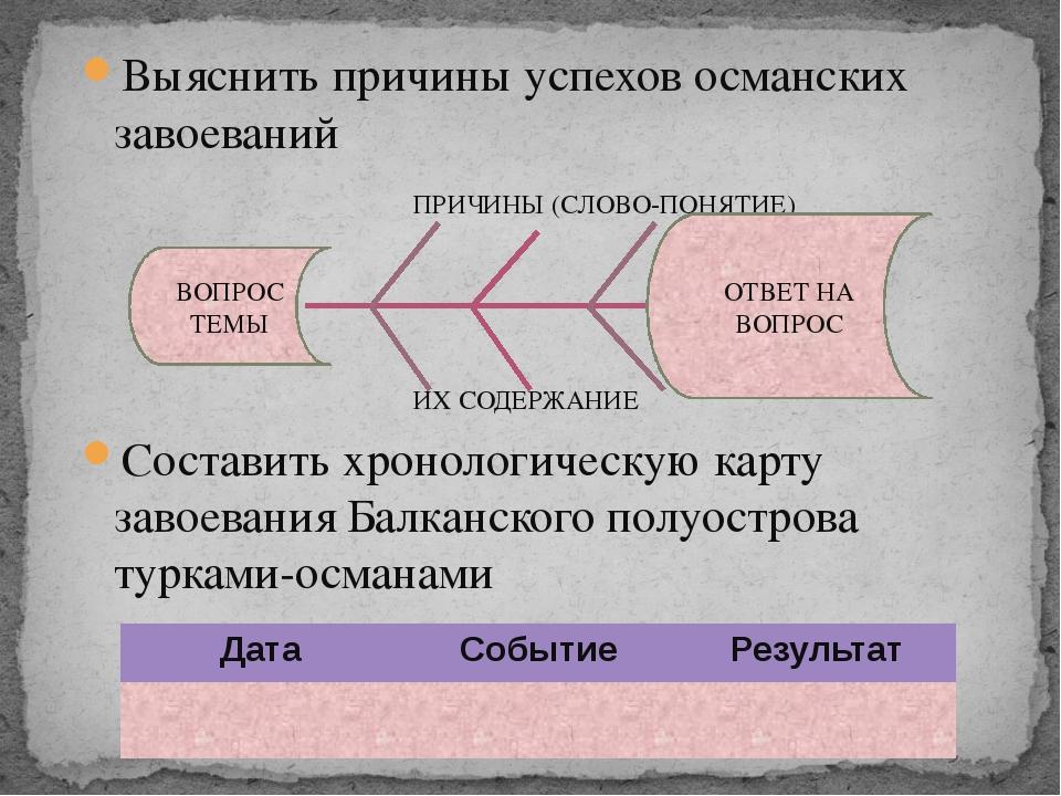 Выяснить причины успехов османских завоеваний ПРИЧИНЫ (СЛОВО-ПОНЯТИЕ) ИХ СОДЕ...