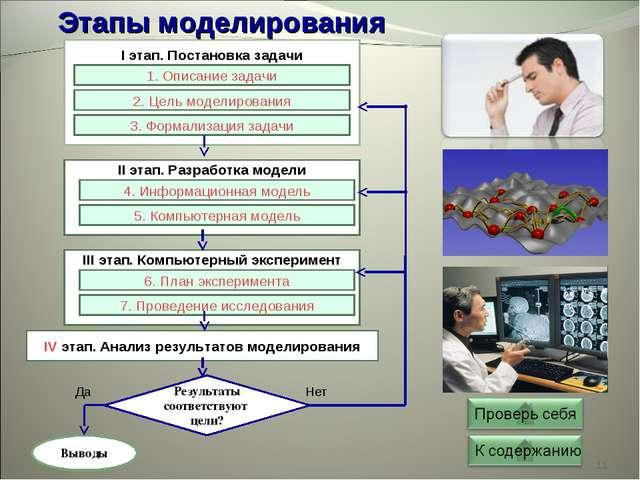 * Результаты соответствуют цели? Выводы Этапы моделирования 1 2 3 I этап. Пос...