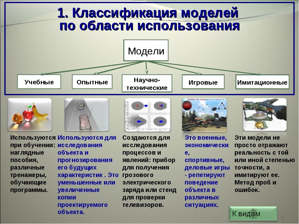 * Модели Имитационные Игровые Научно-технические Опытные Учебные 1. Классифик...