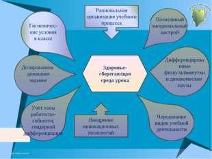 http://aida.ucoz.ru Здоровье-сберегающая среда урока Учёт зоны работоспо-собн